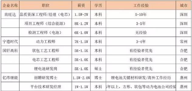 纬锂能招聘_2018锂电行业人才流动追踪:离职潮下的供给错配–高工锂电新闻